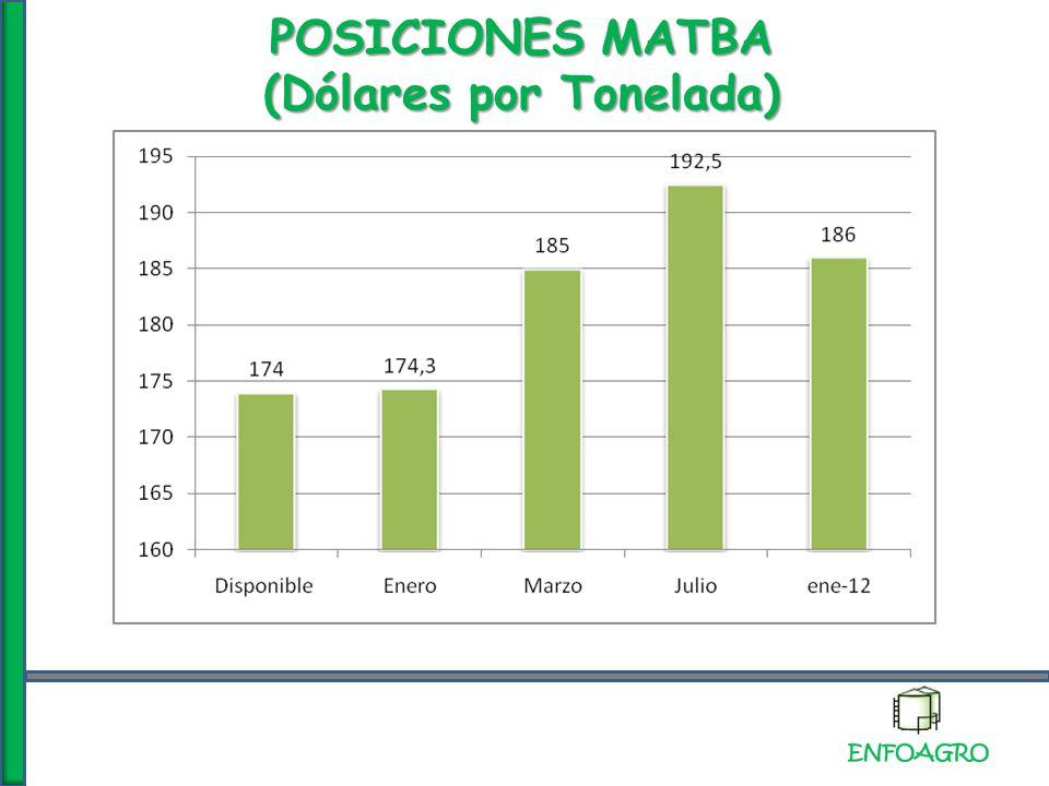 POSICIONES MATBA (Dólares por Tonelada)