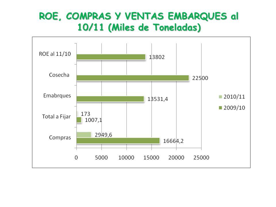 ROE, COMPRAS Y VENTAS EMBARQUES al 10/11 (Miles de Toneladas)