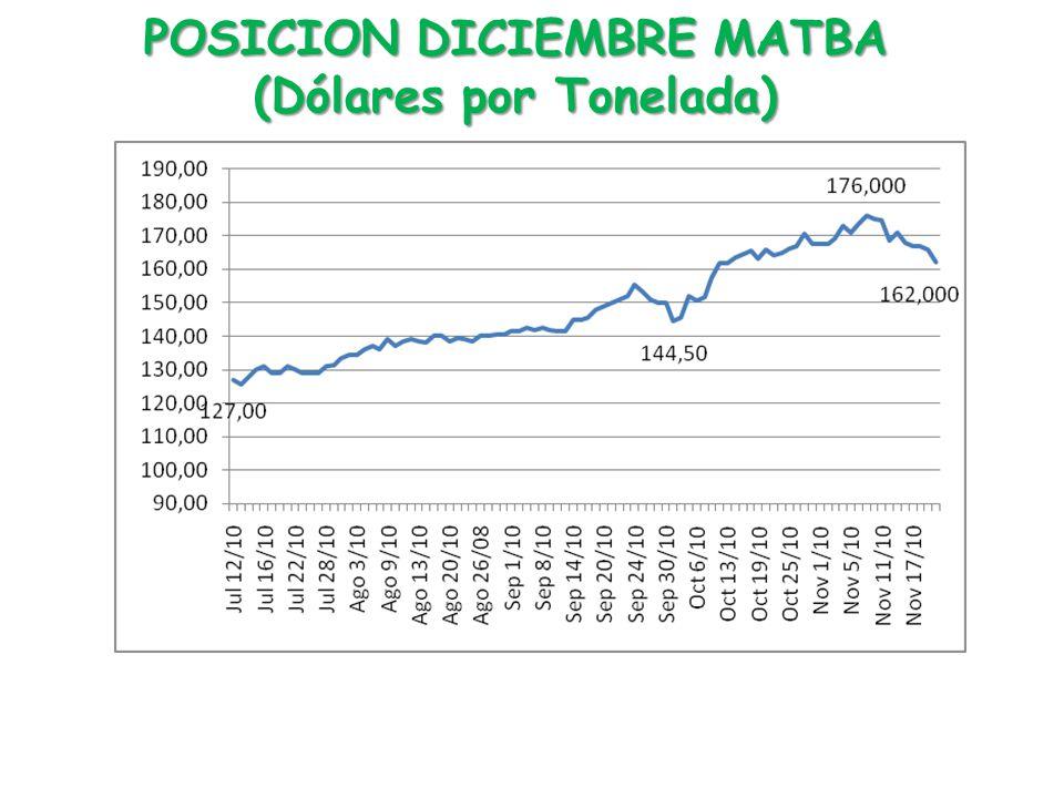POSICION DICIEMBRE MATBA (Dólares por Tonelada)