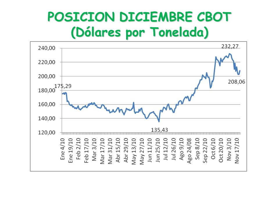 POSICION DICIEMBRE CBOT (Dólares por Tonelada)