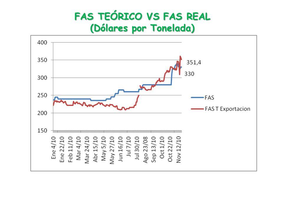 FAS TEÓRICO VS FAS REAL (Dólares por Tonelada)