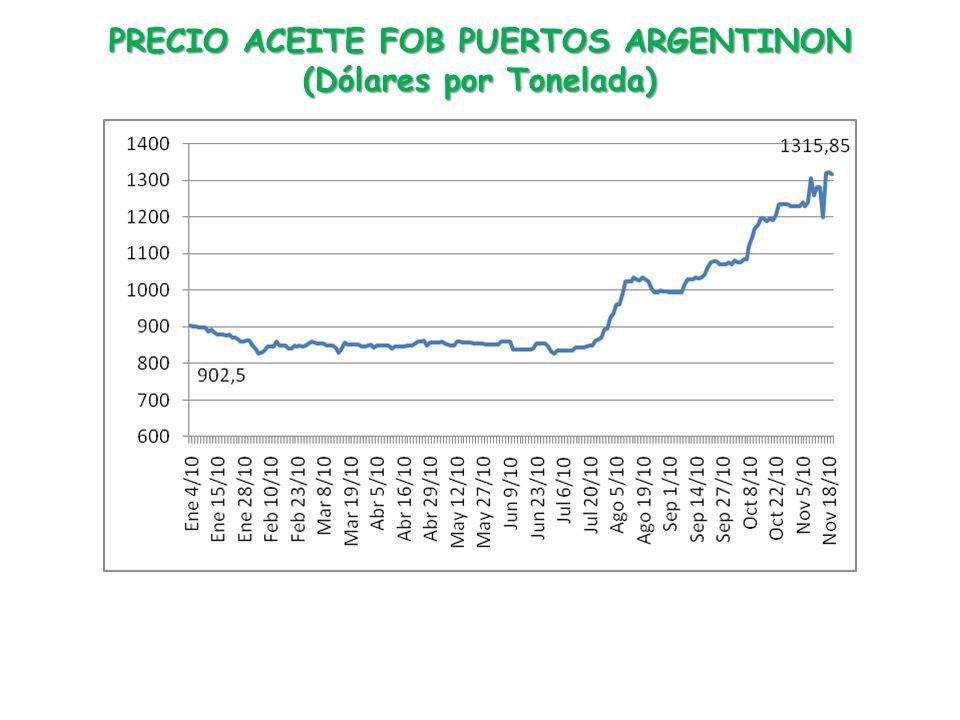 PRECIO ACEITE FOB PUERTOS ARGENTINON (Dólares por Tonelada)