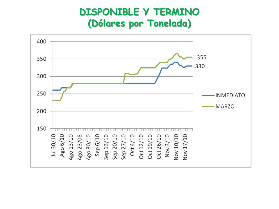 DISPONIBLE Y TERMINO (Dólares por Tonelada)