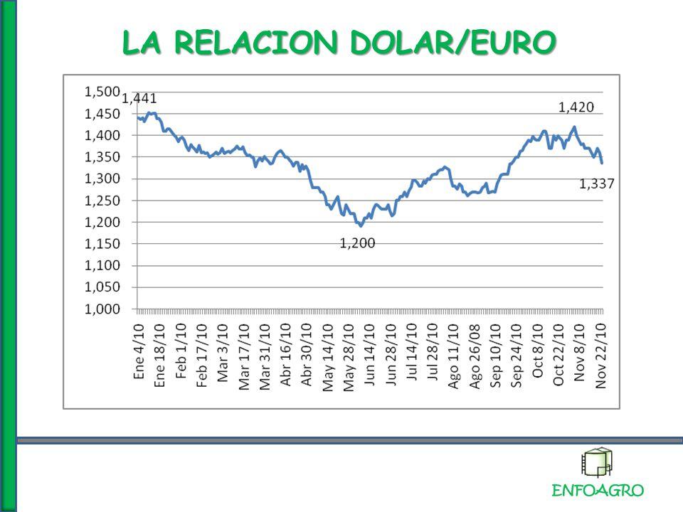 LA RELACION DOLAR/EURO
