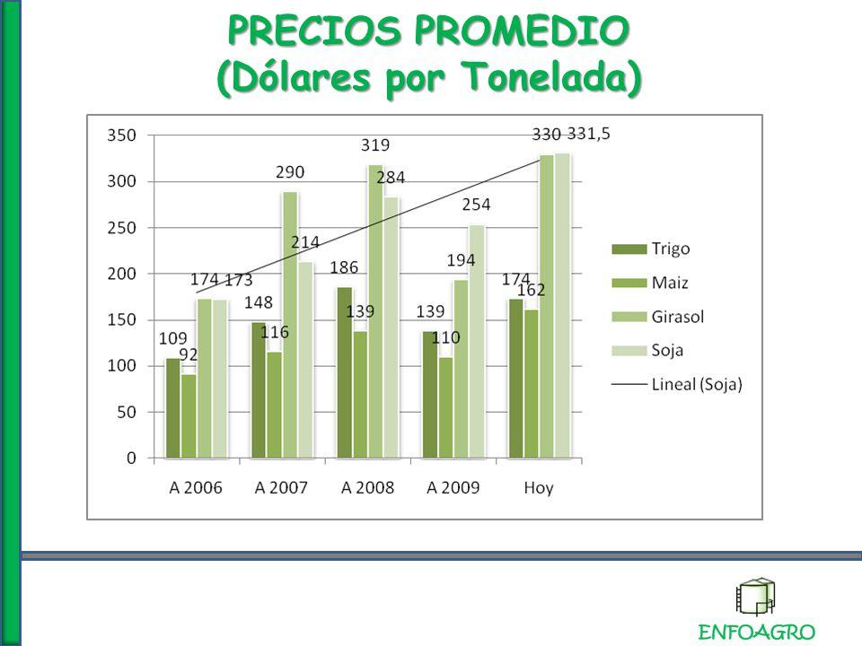 PRECIOS PROMEDIO (Dólares por Tonelada)