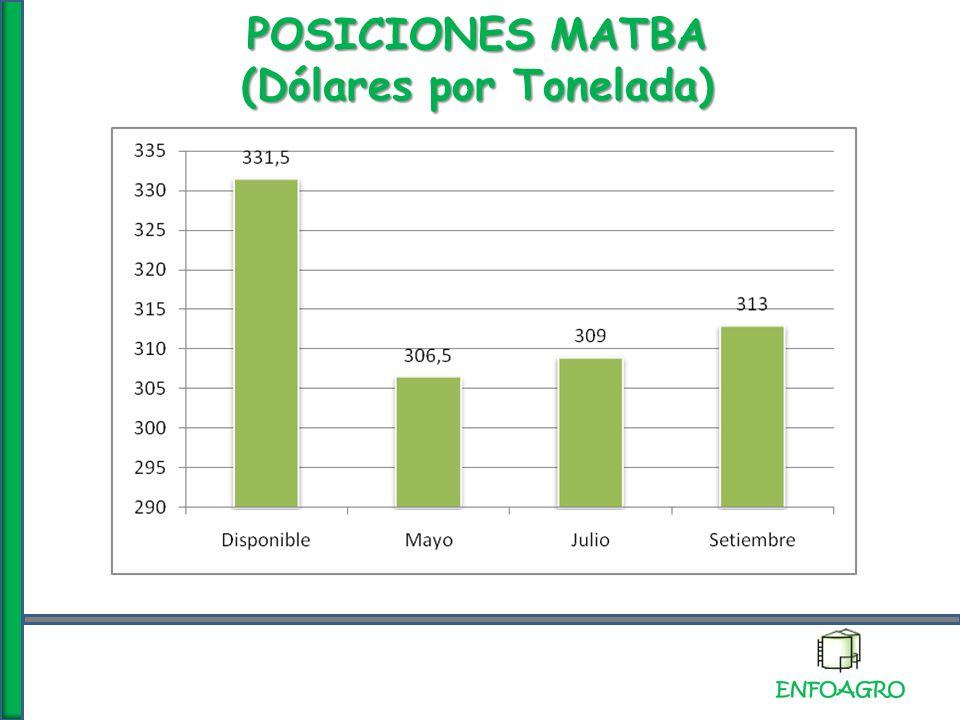 EL PRECIO DEL PETROLEO (U$S/ba)