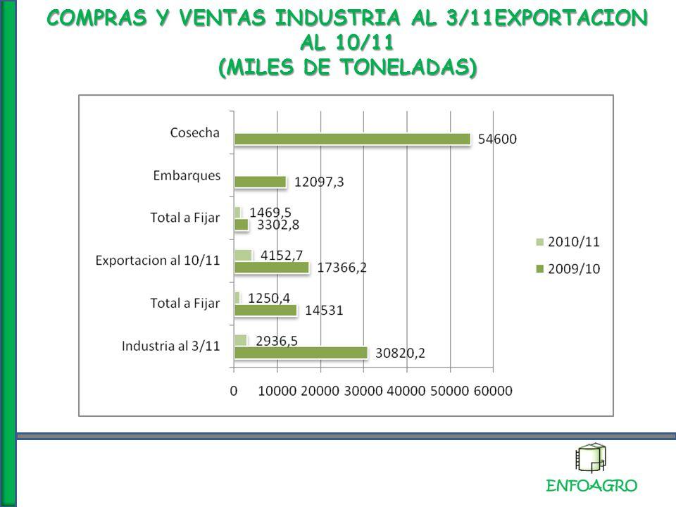 COMPRAS Y VENTAS INDUSTRIA AL 3/11EXPORTACION AL 10/11 (MILES DE TONELADAS)