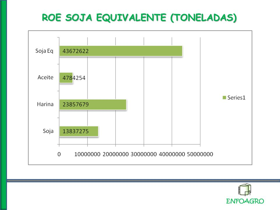 ROE SOJA EQUIVALENTE (TONELADAS)