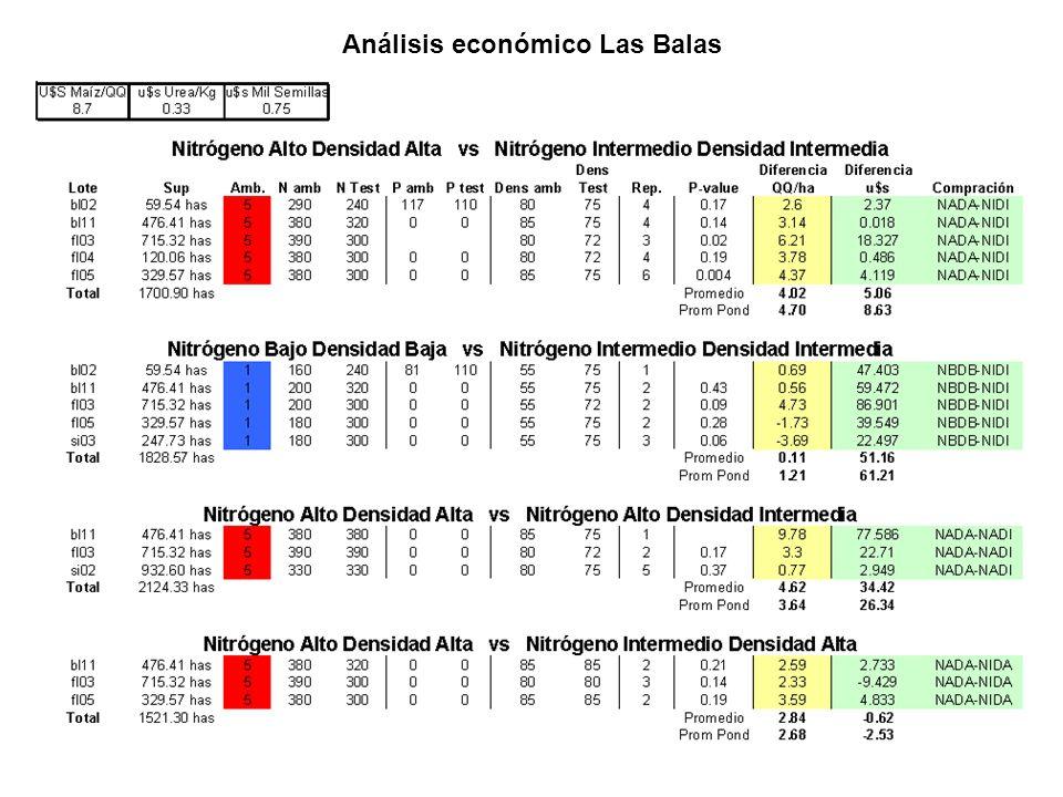 Análisis económico Las Balas