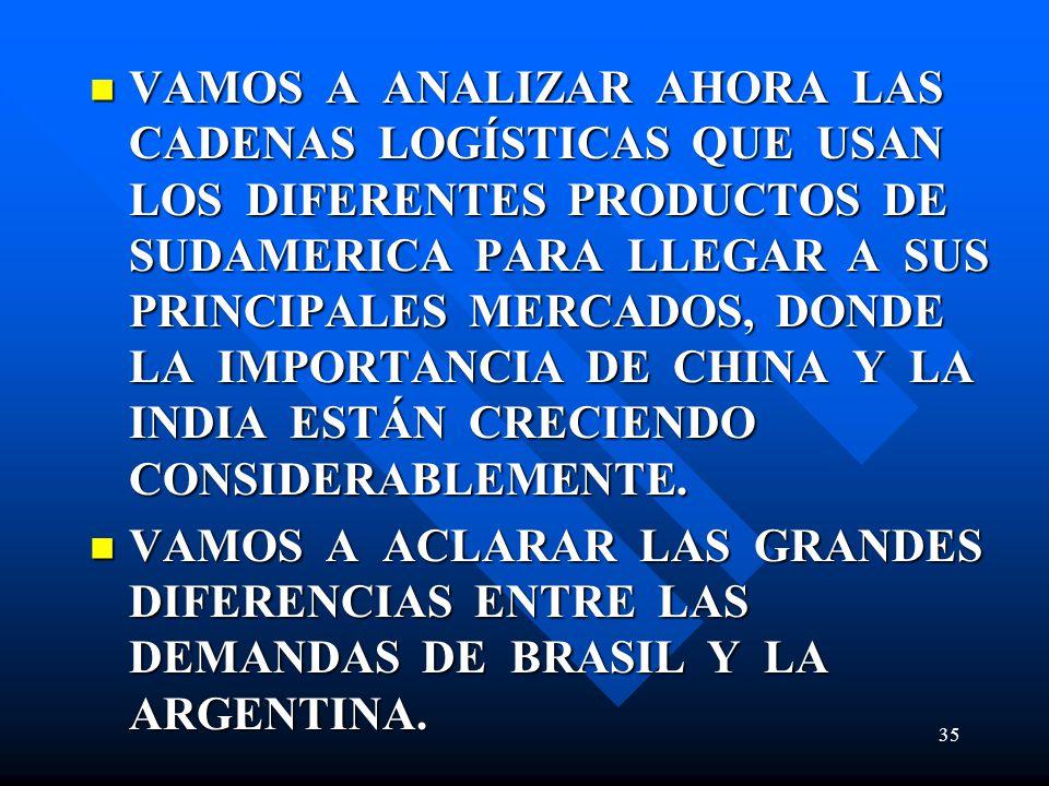VAMOS A ANALIZAR AHORA LAS CADENAS LOGÍSTICAS QUE USAN LOS DIFERENTES PRODUCTOS DE SUDAMERICA PARA LLEGAR A SUS PRINCIPALES MERCADOS, DONDE LA IMPORTANCIA DE CHINA Y LA INDIA ESTÁN CRECIENDO CONSIDERABLEMENTE.