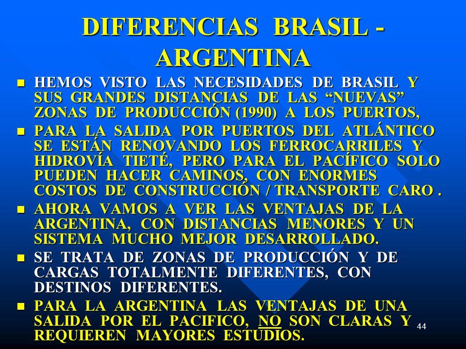 44 DIFERENCIAS BRASIL - ARGENTINA HEMOS VISTO LAS NECESIDADES DE BRASIL Y SUS GRANDES DISTANCIAS DE LAS NUEVAS ZONAS DE PRODUCCIÓN (1990) A LOS PUERTOS, HEMOS VISTO LAS NECESIDADES DE BRASIL Y SUS GRANDES DISTANCIAS DE LAS NUEVAS ZONAS DE PRODUCCIÓN (1990) A LOS PUERTOS, PARA LA SALIDA POR PUERTOS DEL ATLÁNTICO SE ESTÁN RENOVANDO LOS FERROCARRILES Y HIDROVÍA TIETÉ, PERO PARA EL PACÍFICO SOLO PUEDEN HACER CAMINOS, CON ENORMES COSTOS DE CONSTRUCCIÓN / TRANSPORTE CARO.