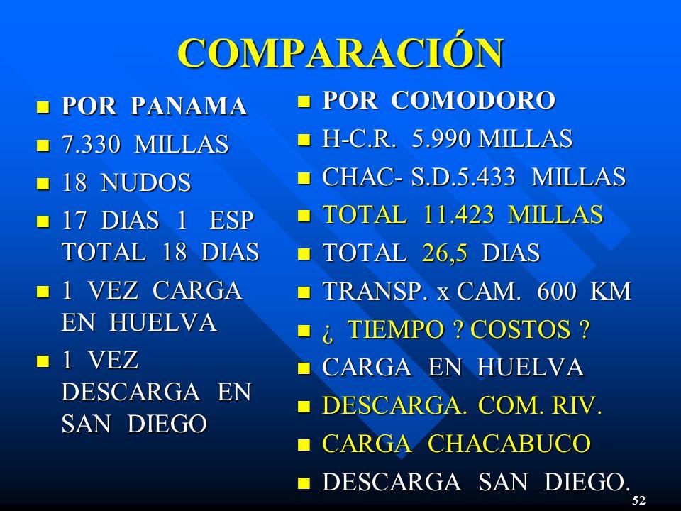 COMPARACIÓN POR PANAMA POR PANAMA 7.330 MILLAS 7.330 MILLAS 18 NUDOS 18 NUDOS 17 DIAS 1 ESP TOTAL 18 DIAS 17 DIAS 1 ESP TOTAL 18 DIAS 1 VEZ CARGA EN HUELVA 1 VEZ CARGA EN HUELVA 1 VEZ DESCARGA EN SAN DIEGO 1 VEZ DESCARGA EN SAN DIEGO POR COMODORO H-C.R.