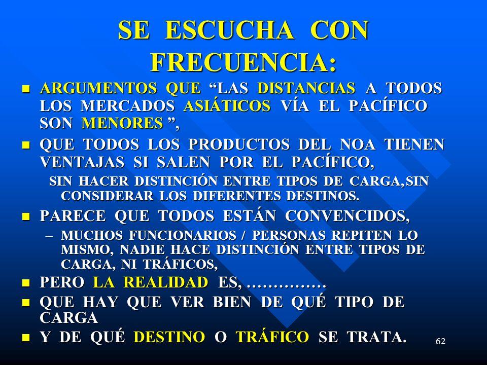 62 SE ESCUCHA CON FRECUENCIA: ARGUMENTOS QUE LAS DISTANCIAS A TODOS LOS MERCADOS ASIÁTICOS VÍA EL PACÍFICO SON MENORES, ARGUMENTOS QUE LAS DISTANCIAS A TODOS LOS MERCADOS ASIÁTICOS VÍA EL PACÍFICO SON MENORES, QUE TODOS LOS PRODUCTOS DEL NOA TIENEN VENTAJAS SI SALEN POR EL PACÍFICO, QUE TODOS LOS PRODUCTOS DEL NOA TIENEN VENTAJAS SI SALEN POR EL PACÍFICO, SIN HACER DISTINCIÓN ENTRE TIPOS DE CARGA, SIN CONSIDERAR LOS DIFERENTES DESTINOS.