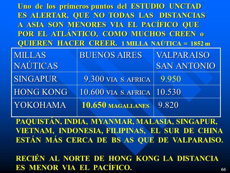 66 MILLAS NAÚTICAS BUENOS AIRES VALPARAISO SAN ANTONIO SINGAPUR 9.300 VIA S. AFRICA 9.300 VIA S. AFRICA 9.950 HONG KONG 10.600 VIA S. AFRICA 10.530 YO