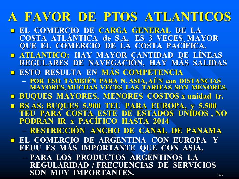 70 A FAVOR DE PTOS ATLANTICOS EL COMERCIO DE CARGA GENERAL DE LA COSTA ATLÁNTICA de S.A, ES 3 VECES MAYOR QUE EL COMERCIO DE LA COSTA PACÍFICA.