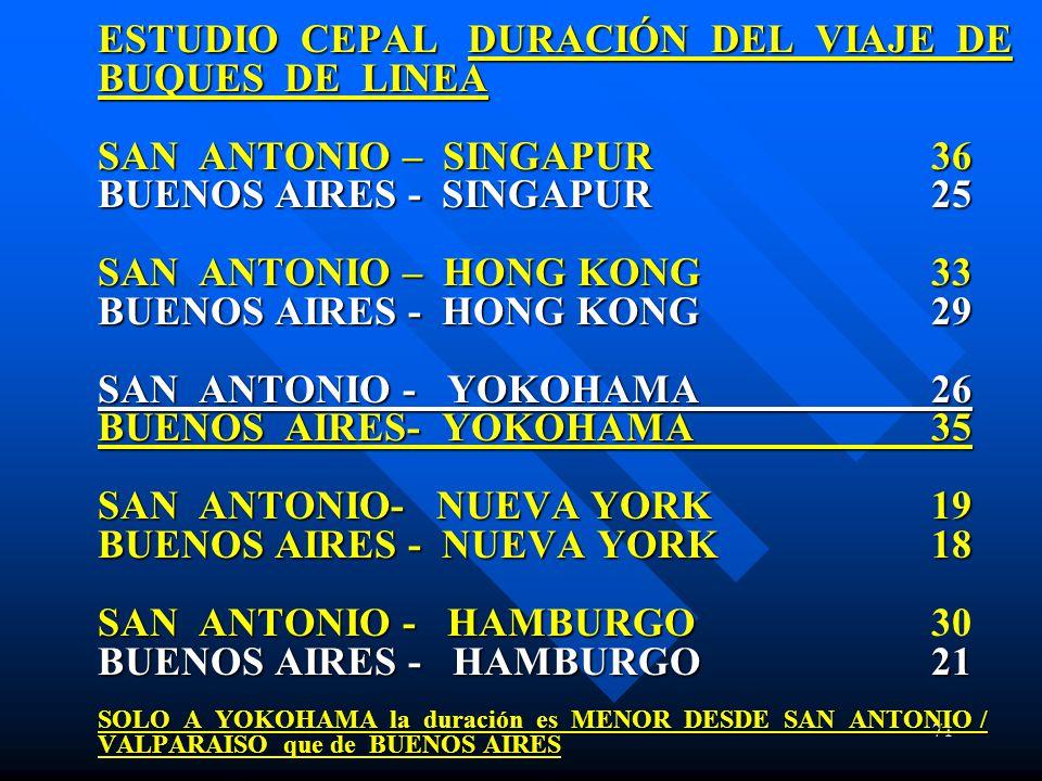71 ESTUDIO CEPAL DURACIÓN DEL VIAJE DE BUQUES DE LINEA SAN ANTONIO – SINGAPUR36 BUENOS AIRES - SINGAPUR 25 SAN ANTONIO – HONG KONG33 BUENOS AIRES - HONG KONG29 SAN ANTONIO - YOKOHAMA26 BUENOS AIRES- YOKOHAMA35 SAN ANTONIO- NUEVA YORK19 BUENOS AIRES - NUEVA YORK 18 SAN ANTONIO - HAMBURGO BUENOS AIRES - HAMBURGO21 SOLO A YOKOHAMA la duración es MENOR DESDE SAN ANTONIO / VALPARAISO que de BUENOS AIRES ESTUDIO CEPAL DURACIÓN DEL VIAJE DE BUQUES DE LINEA SAN ANTONIO – SINGAPUR36 BUENOS AIRES - SINGAPUR 25 SAN ANTONIO – HONG KONG33 BUENOS AIRES - HONG KONG29 SAN ANTONIO - YOKOHAMA26 BUENOS AIRES- YOKOHAMA35 SAN ANTONIO- NUEVA YORK19 BUENOS AIRES - NUEVA YORK 18 SAN ANTONIO - HAMBURGO30 BUENOS AIRES - HAMBURGO21 SOLO A YOKOHAMA la duración es MENOR DESDE SAN ANTONIO / VALPARAISO que de BUENOS AIRES