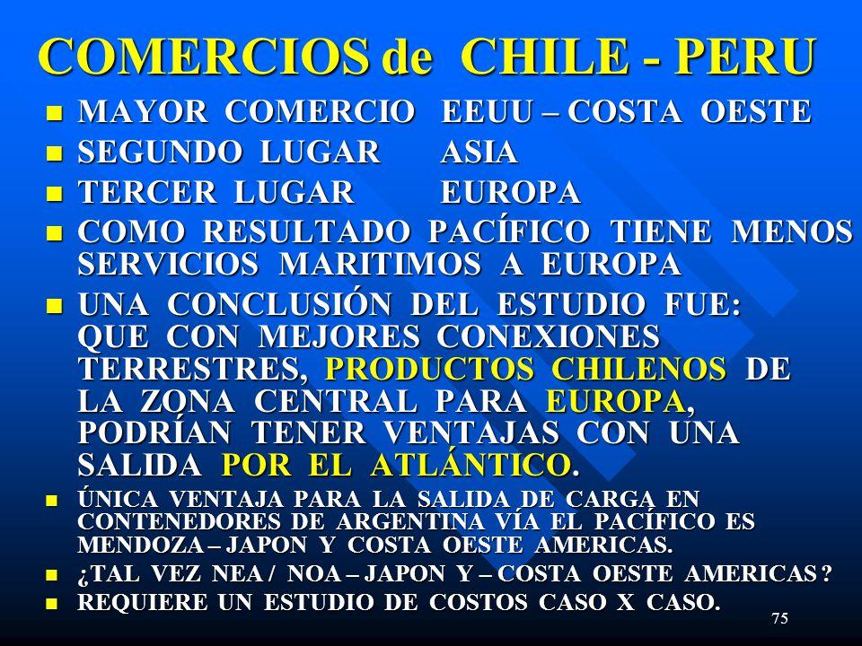 75 COMERCIOS de CHILE - PERU MAYOR COMERCIO EEUU – COSTA OESTE MAYOR COMERCIO EEUU – COSTA OESTE SEGUNDO LUGAR ASIA SEGUNDO LUGAR ASIA TERCER LUGAR EUROPA TERCER LUGAR EUROPA COMO RESULTADO PACÍFICO TIENE MENOS SERVICIOS MARITIMOS A EUROPA COMO RESULTADO PACÍFICO TIENE MENOS SERVICIOS MARITIMOS A EUROPA UNA CONCLUSIÓN DEL ESTUDIO FUE: QUE CON MEJORES CONEXIONES TERRESTRES, PRODUCTOS CHILENOS DE LA ZONA CENTRAL PARA EUROPA, PODRÍAN TENER VENTAJAS CON UNA SALIDA POR EL ATLÁNTICO.