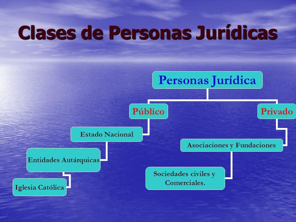 Clases de Personas Jurídicas Personas Jurídica Público Estado Nacional Entidades Autárquicas Iglesia Católica Privado Asociaciones y Fundaciones Socie