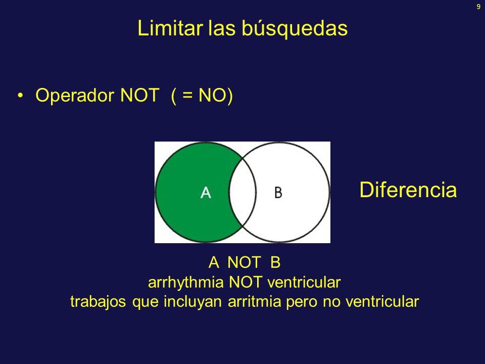 9 Operador NOT ( = NO) A NOT B arrhythmia NOT ventricular trabajos que incluyan arritmia pero no ventricular Limitar las búsquedas Diferencia