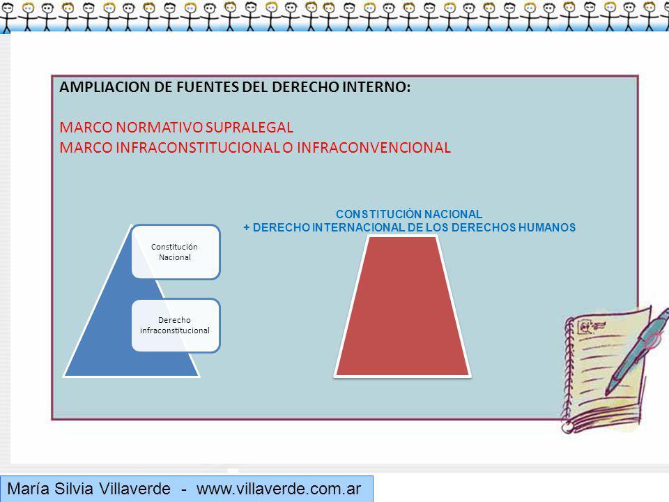 Muchas gracias María Silvia Villaverde - www.villaverde.com.ar AMPLIACION DE FUENTES DEL DERECHO INTERNO: MARCO NORMATIVO SUPRALEGAL MARCO INFRACONSTITUCIONAL O INFRACONVENCIONAL Constitución Nacional Derecho infraconstitucional CONSTITUCIÓN NACIONAL + DERECHO INTERNACIONAL DE LOS DERECHOS HUMANOS
