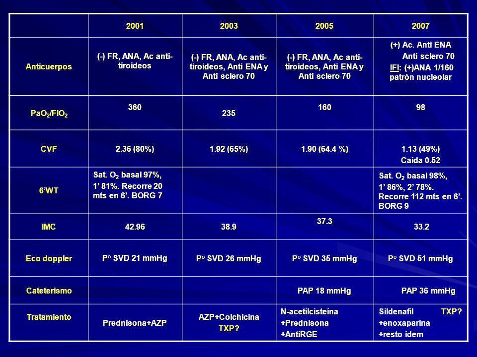 RX TORAX 2001/2008