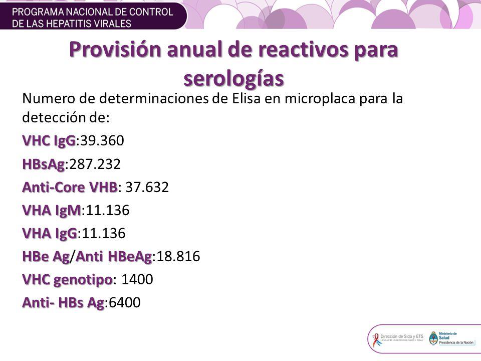 Provisión anual de reactivos para serologías Numero de determinaciones de Elisa en microplaca para la detección de: VHC IgG VHC IgG:39.360 HBsAg HBsAg:287.232 Anti-CoreVHB Anti-Core VHB: 37.632 VHA IgM VHA IgM:11.136 VHA IgG VHA IgG:11.136 HBe AgAnti HBeAg HBe Ag/Anti HBeAg:18.816 VHC genotipo VHC genotipo: 1400 Anti- HBs Ag Anti- HBs Ag:6400