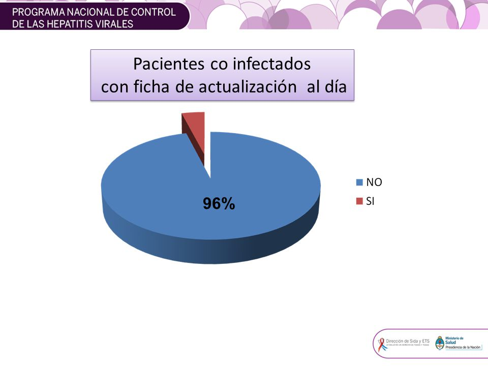 96% Pacientes co infectados con ficha de actualización al día Pacientes co infectados con ficha de actualización al día
