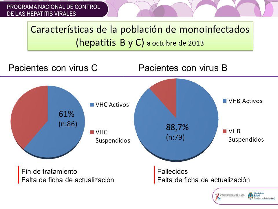Características de la población de monoinfectados (hepatitis B y C) a octubre de 2013 61% (n:86) 88,7% (n:79) Fin de tratamiento Falta de ficha de actualización Fallecidos Falta de ficha de actualización Pacientes con virus CPacientes con virus B