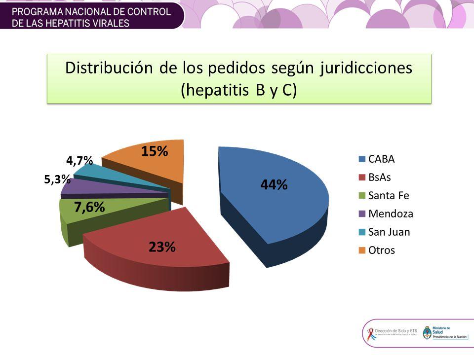 Distribución de los pedidos según juridicciones (hepatitis B y C) 44% 15% 7,6% 5,3% 4,7%