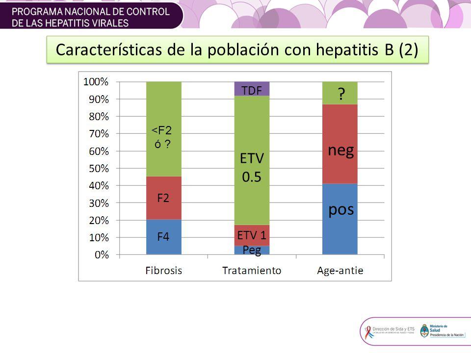 Características de la población con hepatitis B (2) F2 Peg pos <F2 ó ? TDF ETV 0.5 ETV 1 neg ? F4