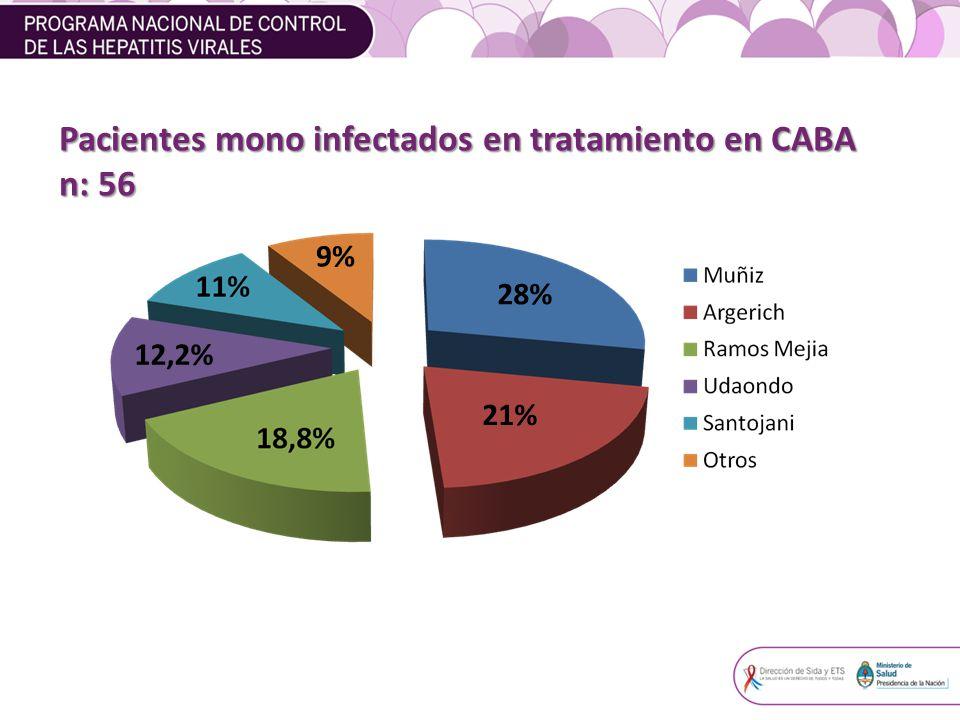 28% 9% 12,2% Pacientes mono infectados en tratamiento en CABA n: 56 21%