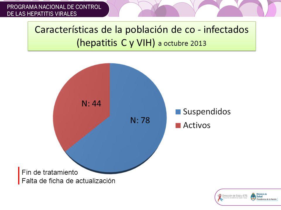 Características de la población de co - infectados (hepatitis C y VIH) a octubre 2013 N: 78 N: 44 Fin de tratamiento Falta de ficha de actualización