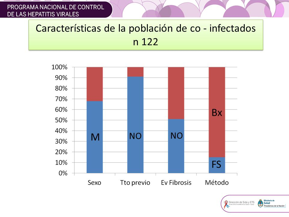 Características de la población de co - infectados n 122 Características de la población de co - infectados n 122 M NO Bx FS NO