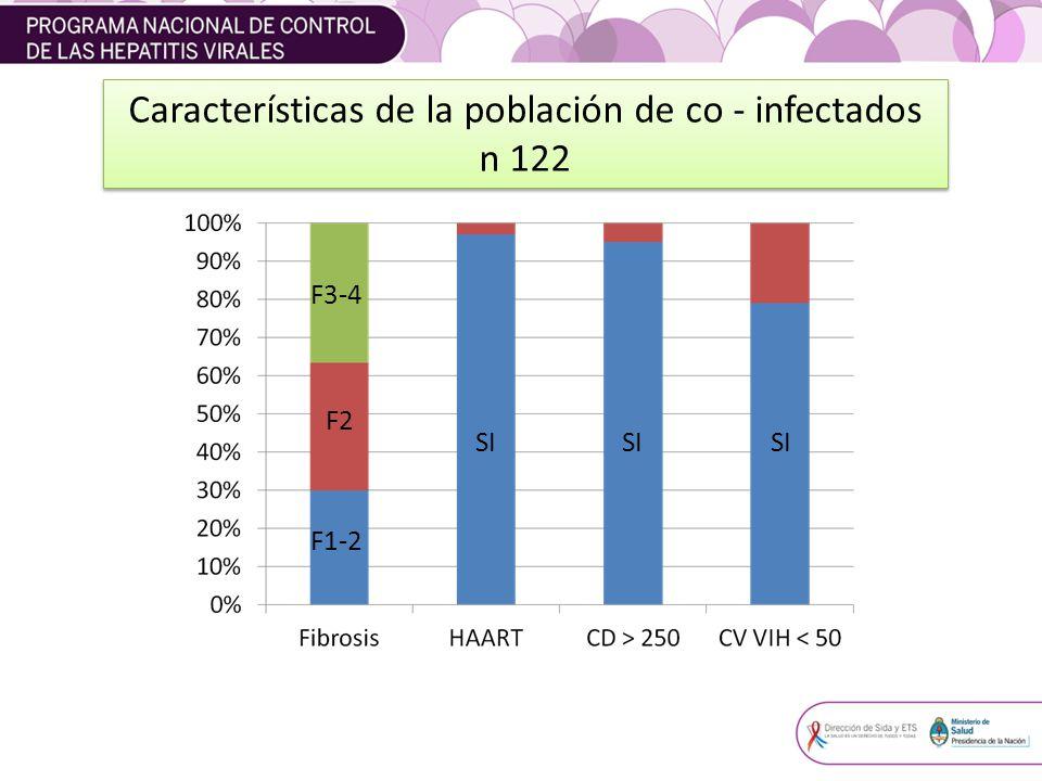 F1-2 F3-4 F2 SI Características de la población de co - infectados n 122 Características de la población de co - infectados n 122