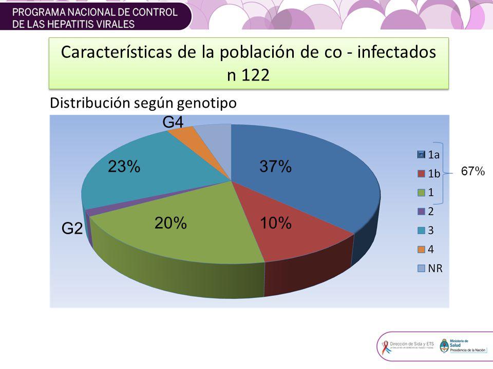 Distribución según genotipo 37% 10%20% 23% G4 G2 67% Características de la población de co - infectados n 122 Características de la población de co - infectados n 122