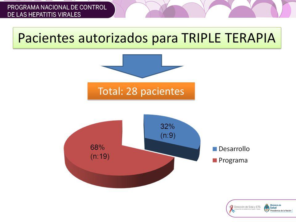 68% (n:19) 32% (n:9) Total: 28 pacientes Pacientes autorizados para TRIPLE TERAPIA
