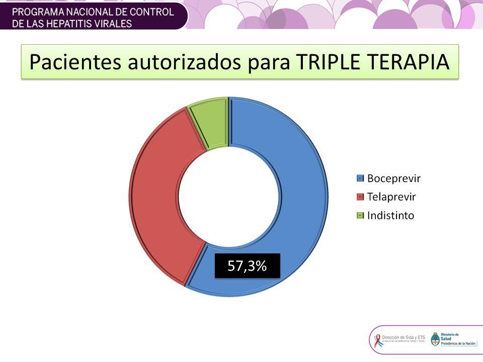 Pacientes autorizados para TRIPLE TERAPIA 57,3%