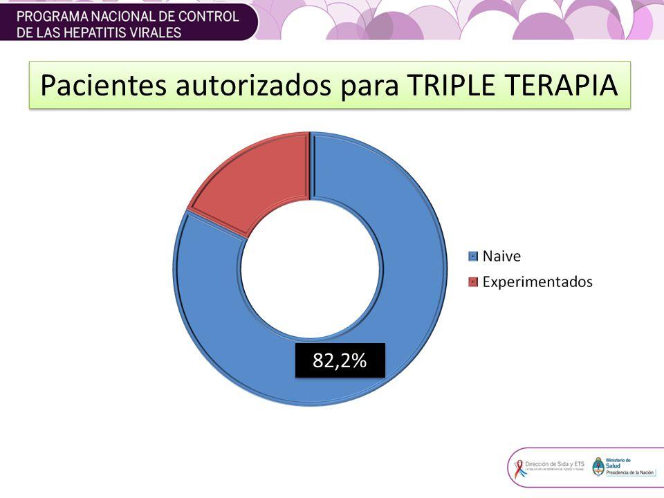 Pacientes autorizados para TRIPLE TERAPIA 82,2%