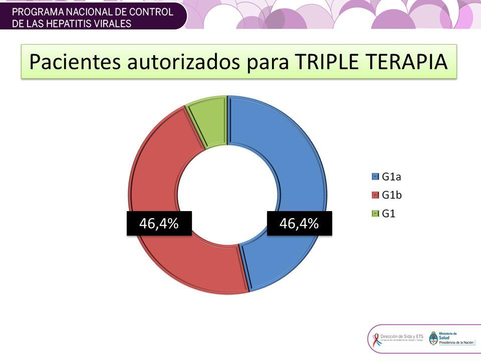 Pacientes autorizados para TRIPLE TERAPIA 46,4%