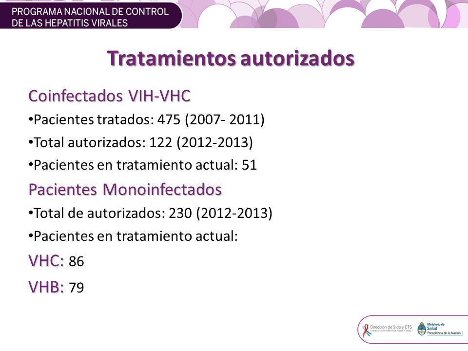 Tratamientos autorizados Coinfectados VIH-VHC Pacientes tratados: 475 (2007- 2011) Total autorizados: 122 (2012-2013) Pacientes en tratamiento actual: 51 Pacientes Monoinfectados Total de autorizados: 230 (2012-2013) Pacientes en tratamiento actual: VHC: VHC: 86 VHB: VHB: 79