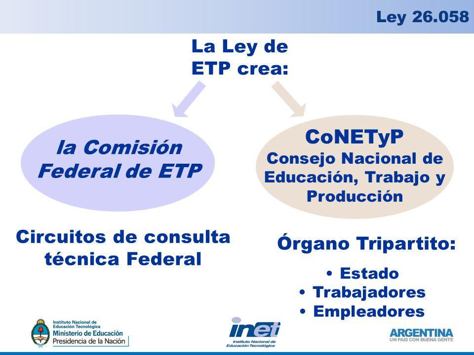 La Ley de ETP crea: Ley 26.058 la Comisión Federal de ETP CoNETyP Consejo Nacional de Educación, Trabajo y Producción Circuitos de consulta técnica Federal Órgano Tripartito: Estado Trabajadores Empleadores