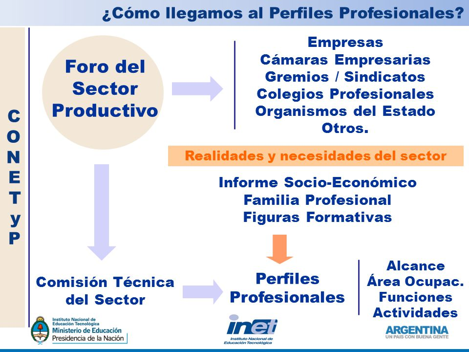 Empresas Cámaras Empresarias Gremios / Sindicatos Colegios Profesionales Organismos del Estado Otros.