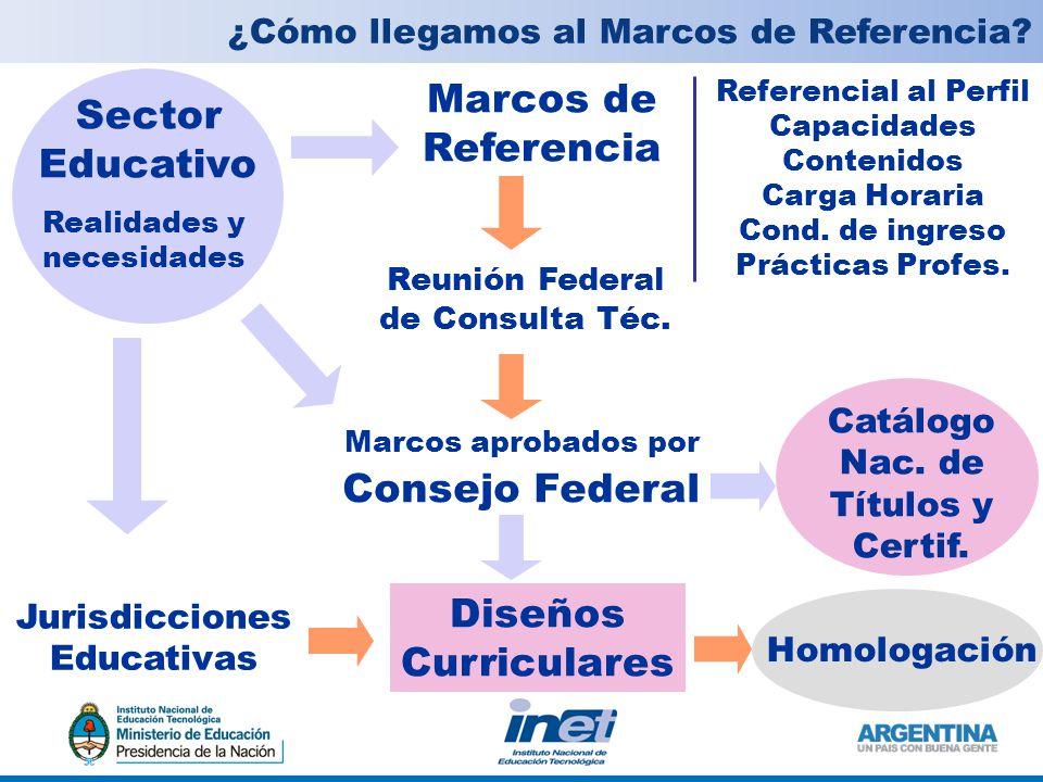 Marcos de Referencia Jurisdicciones Educativas Diseños Curriculares Sector Educativo ¿Cómo llegamos al Marcos de Referencia.