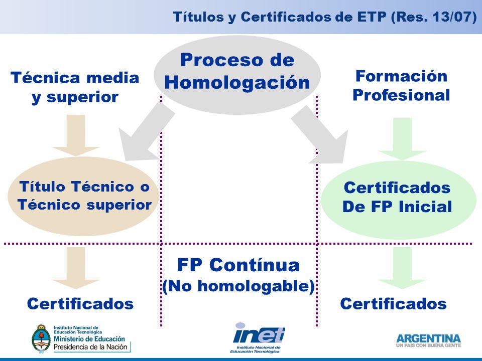 Títulos y Certificados de ETP (Res.