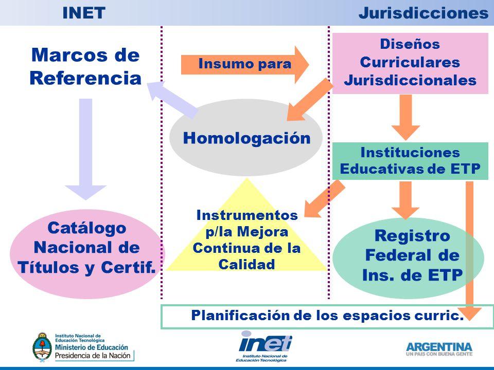 Marcos de Referencia Diseños Curriculares Jurisdiccionales Catálogo Nacional de Títulos y Certif.