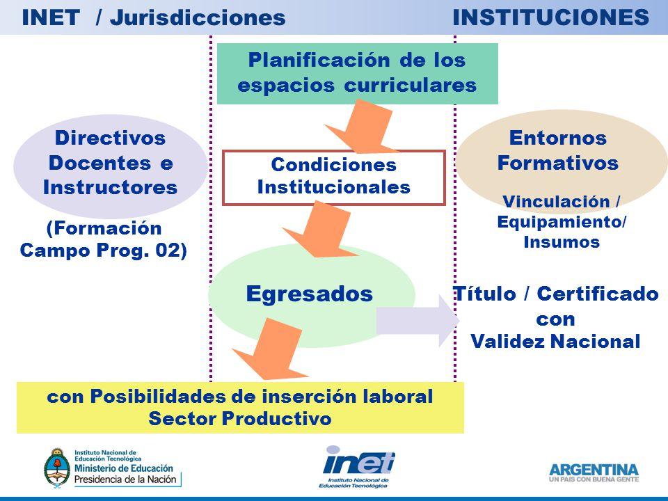 Directivos Docentes e Instructores Condiciones Institucionales Vinculación / Equipamiento/ Insumos Planificación de los espacios curriculares Egresados Entornos Formativos (Formación Campo Prog.