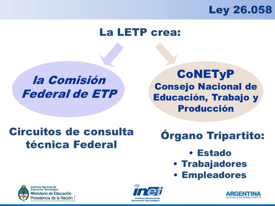 La LETP crea: la Comisión Federal de ETP CoNETyP Consejo Nacional de Educación, Trabajo y Producción Circuitos de consulta técnica Federal Órgano Tripartito: Estado Trabajadores Empleadores Ley 26.058