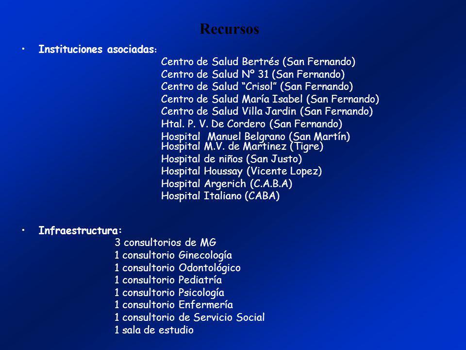 Recursos Instituciones asociadas : Centro de Salud Bertrés (San Fernando) Centro de Salud Nº 31 (San Fernando) Centro de Salud Crisol (San Fernando) C