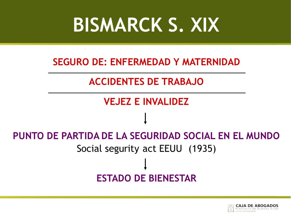 BISMARCK S. XIX SEGURO DE: ENFERMEDAD Y MATERNIDAD ACCIDENTES DE TRABAJO VEJEZ E INVALIDEZ PUNTO DE PARTIDA DE LA SEGURIDAD SOCIAL EN EL MUNDO Social