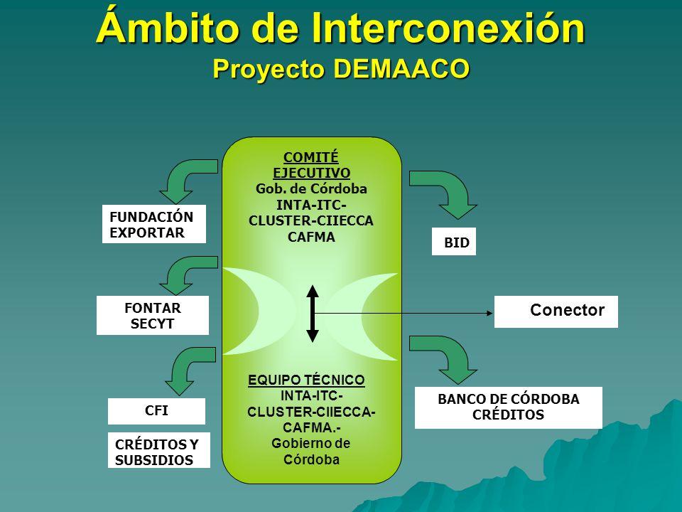 Ámbito de Interconexión Proyecto DEMAACO Conector CRÉDITOS Y SUBSIDIOS BANCO DE CÓRDOBA CRÉDITOS COMITÉ EJECUTIVO Gob.